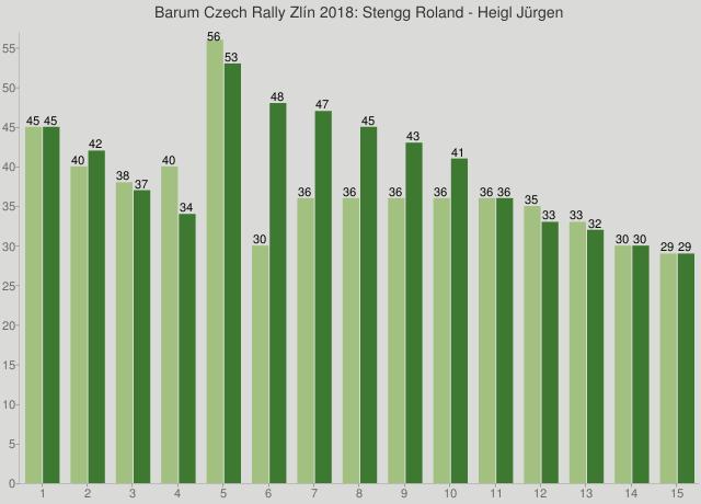 Barum Czech Rally Zlín 2018: Stengg Roland - Heigl Jürgen