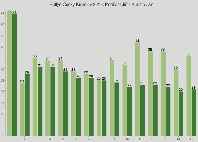 Rallye Český Krumlov 2018: Pohlídal Jiří - Kubala Jan