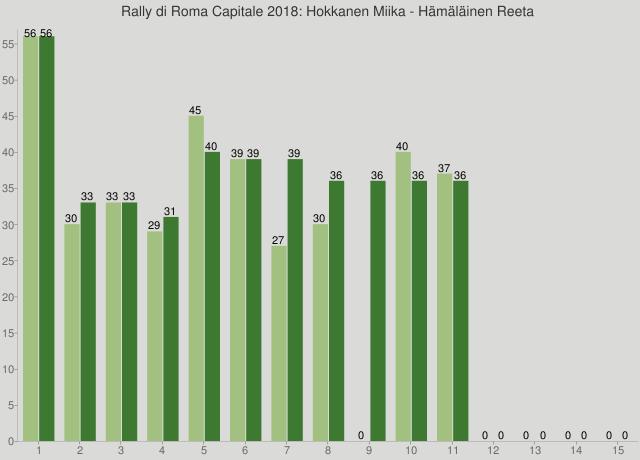 Rally di Roma Capitale 2018: Hokkanen Miika - Hämäläinen Reeta