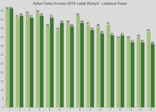 Rallye Český Krumlov 2019: Lešák Richard - Lešáková Vlasta