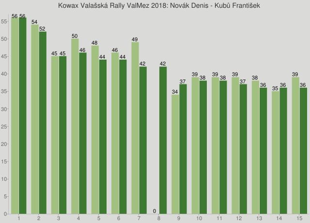 Kowax Valašská Rally ValMez 2018: Novák Denis - Kubů František