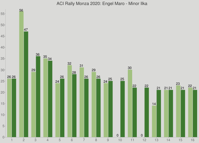 ACI Rally Monza 2020: Engel Maro - Minor Ilka
