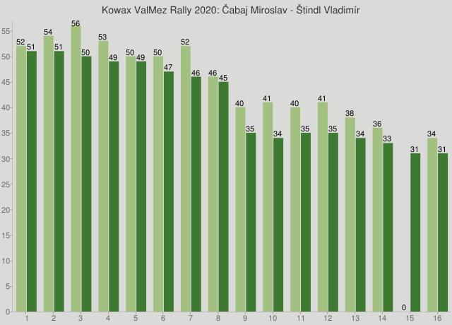 Kowax ValMez Rally 2020: Čabaj Miroslav - Štindl Vladimír