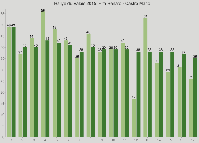 Rallye du Valais 2015: Pita Renato - Castro Mário