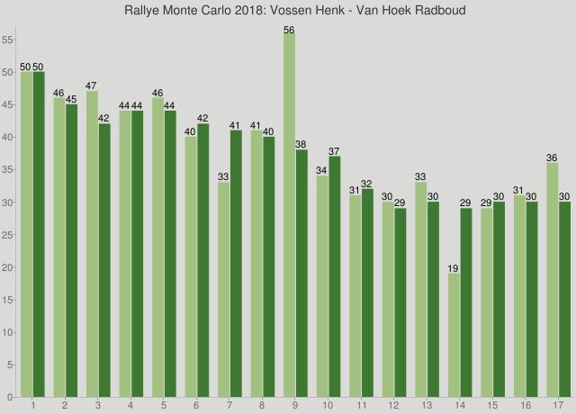 Rallye Monte Carlo 2018: Vossen Henk - Van Hoek Radboud