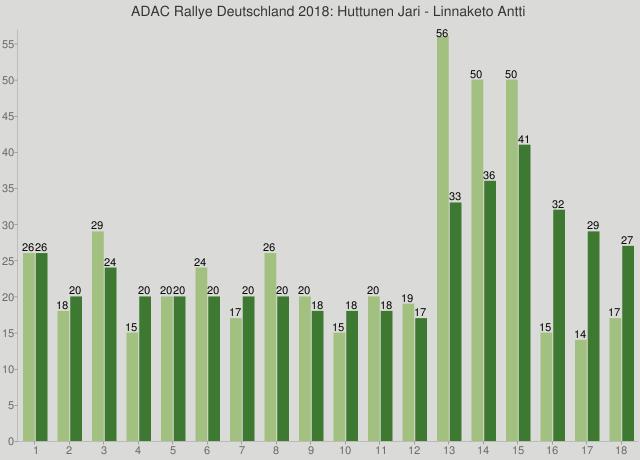 ADAC Rallye Deutschland 2018: Huttunen Jari - Linnaketo Antti