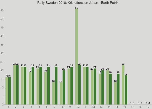 Rally Sweden 2018: Kristoffersson Johan - Barth Patrik