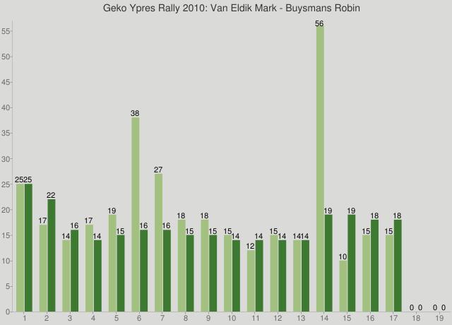 Geko Ypres Rally 2010: Van Eldik Mark - Buysmans Robin