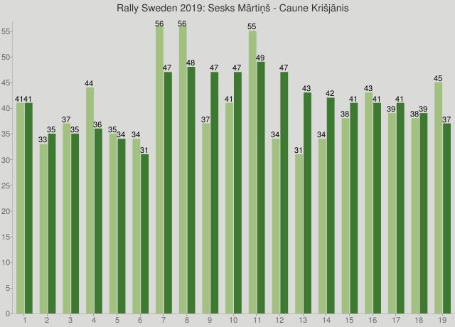 Rally Sweden 2019: Sesks Mārtiņš - Caune Krišjānis