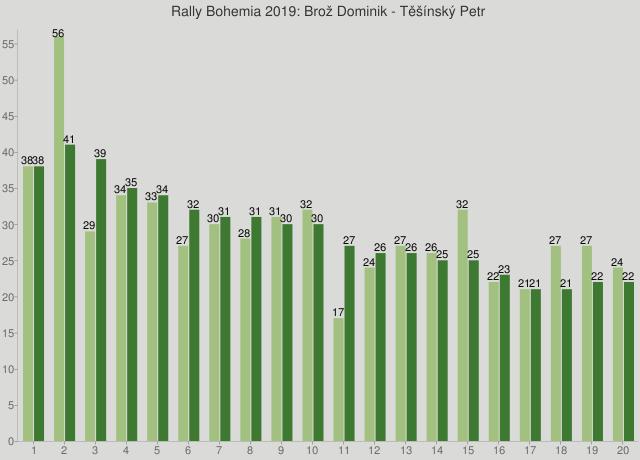 Rally Bohemia 2019: Brož Dominik - Těšínský Petr