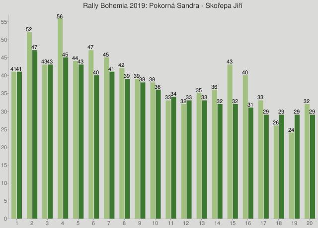 Rally Bohemia 2019: Pokorná Sandra - Skořepa Jiří