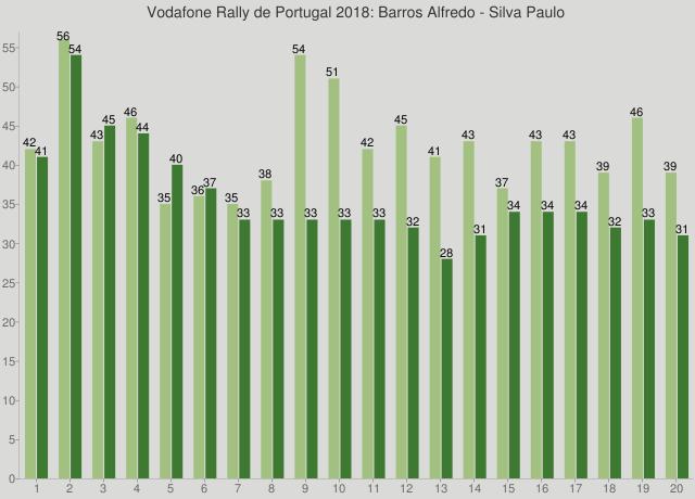 Vodafone Rally de Portugal 2018: Barros Alfredo - Silva Paulo