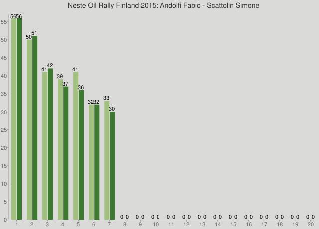 Neste Oil Rally Finland 2015: Andolfi Fabio - Scattolin Simone