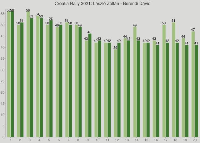 Croatia Rally 2021: László Zoltán - Berendi Dávid