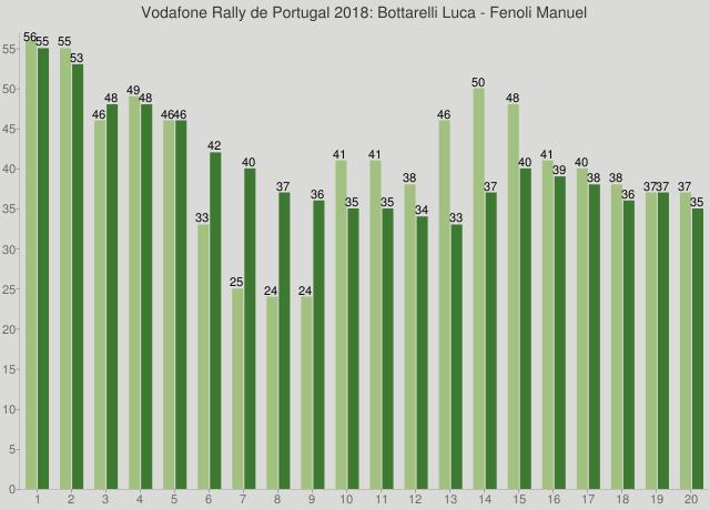 Vodafone Rally de Portugal 2018: Bottarelli Luca - Fenoli Manuel