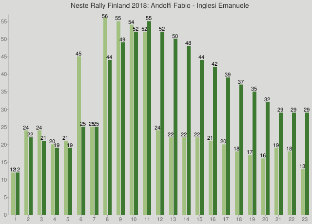 Neste Rally Finland 2018: Andolfi Fabio - Inglesi Emanuele