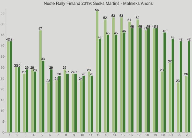 Neste Rally Finland 2019: Sesks Mārtiņš - Mālnieks Andris