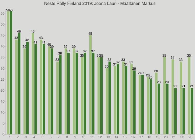 Neste Rally Finland 2019: Joona Lauri - Määttänen Markus