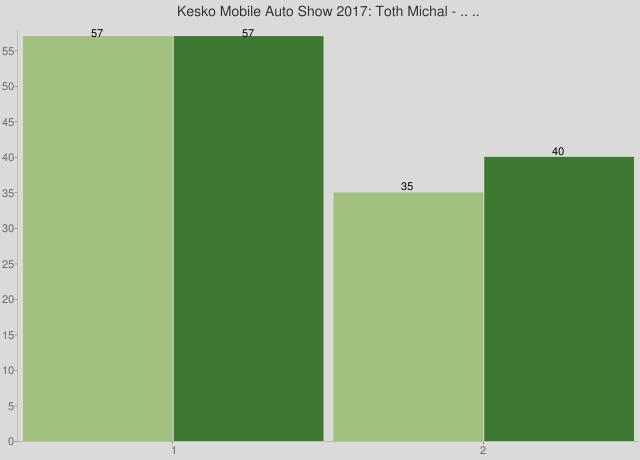 Kesko Mobile Auto Show 2017: Toth Michal - .. ..