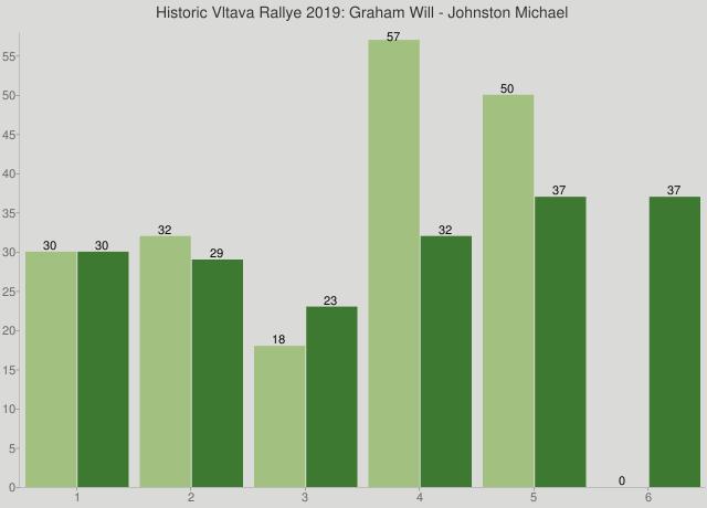 Historic Vltava Rallye 2019: Graham Will - Johnston Michael