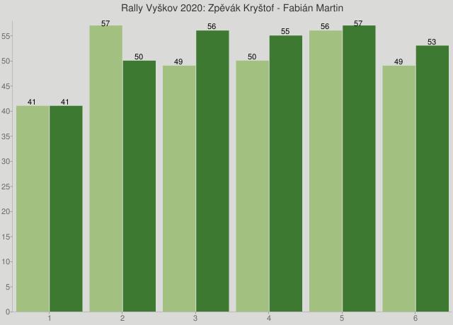 Rally Vyškov 2020: Zpěvák Kryštof - Fabián Martin