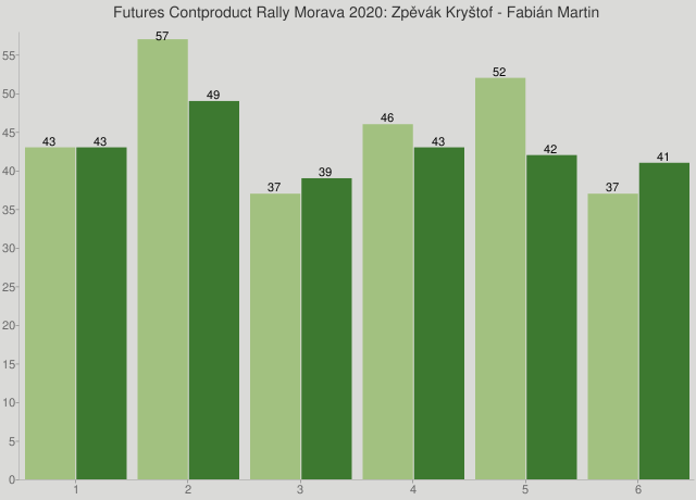 Futures Contproduct Rally Morava 2020: Zpěvák Kryštof - Fabián Martin