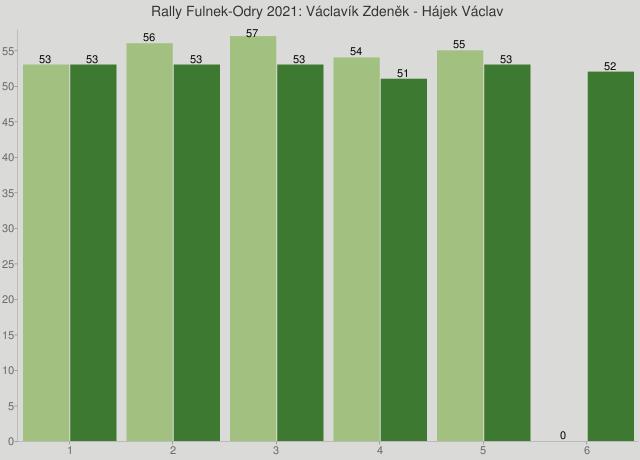Rally Fulnek-Odry 2021: Václavík Zdeněk - Hájek Václav