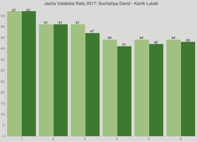 Janča Valašská Rally 2017: Suchařípa David - Karlík Lukáš