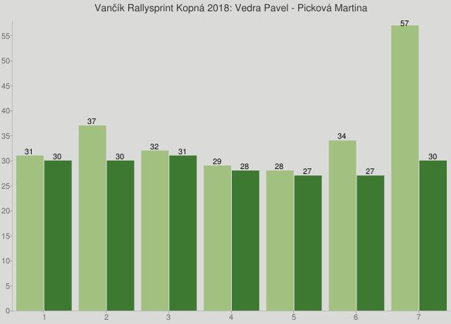 Vančík Rallysprint Kopná 2018: Vedra Pavel - Picková Martina