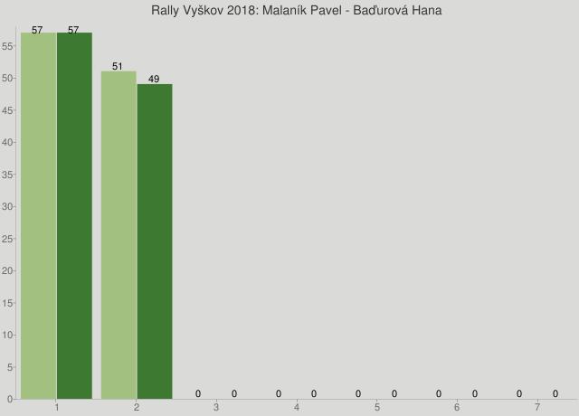 Rally Vyškov 2018: Malaník Pavel - Baďurová Hana