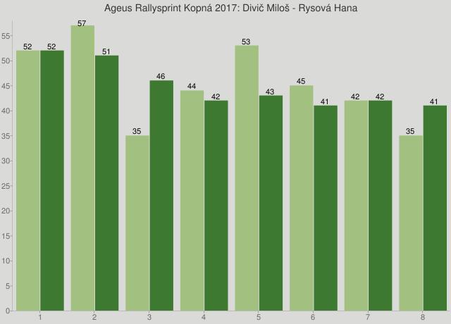 Ageus Rallysprint Kopná 2017: Divič Miloš - Rysová Hana