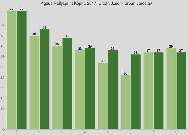 Ageus Rallysprint Kopná 2017: Urban Josef - Urban Jaroslav