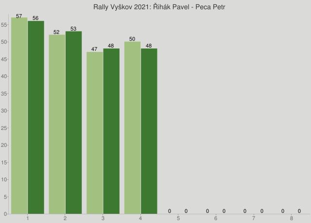 Rally Vyškov 2021: Řihák Pavel - Peca Petr
