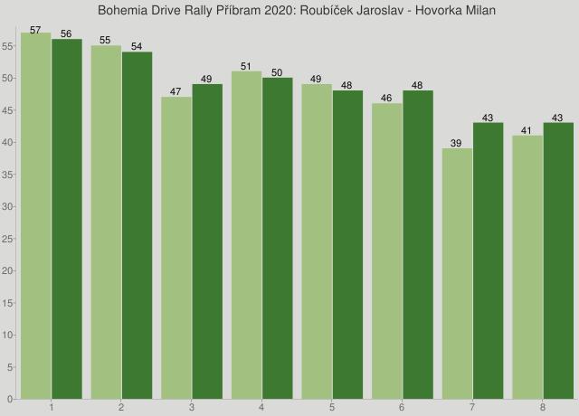 Bohemia Drive Rally Příbram 2020: Roubíček Jaroslav - Hovorka Milan