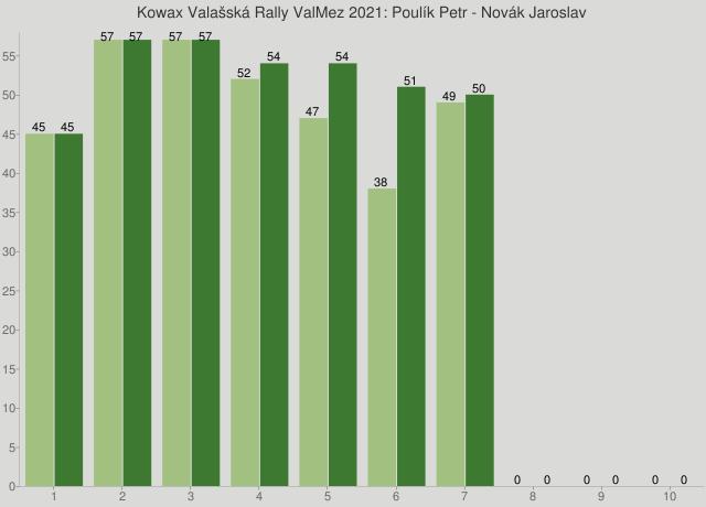 Kowax Valašská Rally ValMez 2021: Poulík Petr - Novák Jaroslav