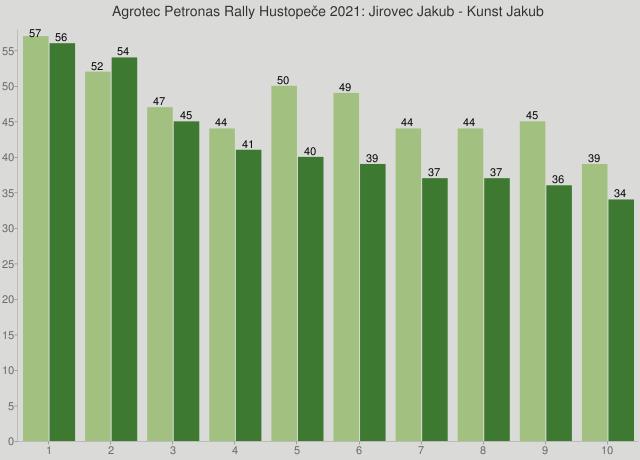 Agrotec Petronas Rally Hustopeče 2021: Jirovec Jakub - Kunst Jakub