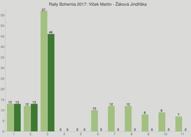 Rally Bohemia 2017: Vlček Martin - Žáková Jindřiška
