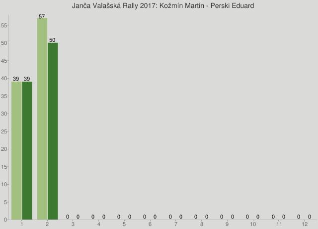 Janča Valašská Rally 2017: Kožmín Martin - Perski Eduard