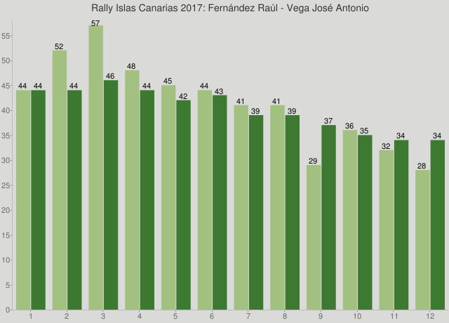 Rally Islas Canarias 2017: Fernández Raúl - Vega José Antonio