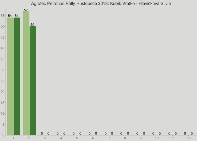Agrotec Petronas Rally Hustopeče 2018: Kubík Vratko - Hlavičková Silvie