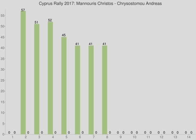Cyprus Rally 2017: Mannouris Christos - Chrysostomou Andreas