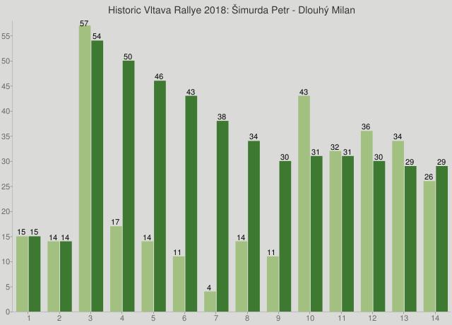 Historic Vltava Rallye 2018: Šimurda Petr - Dlouhý Milan