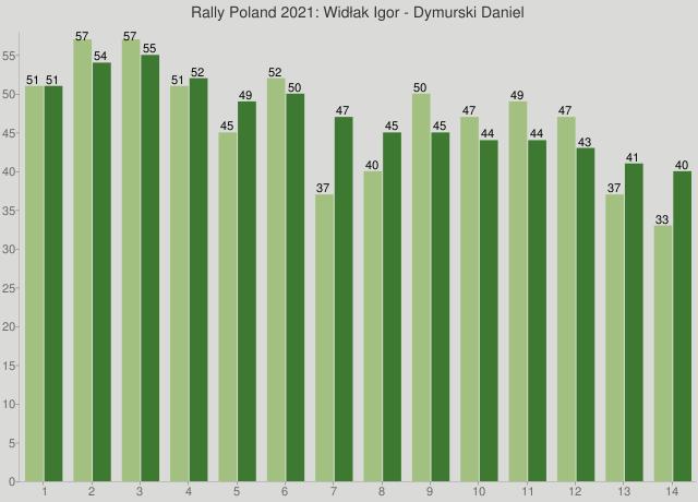 Rally Poland 2021: Widłak Igor - Dymurski Daniel