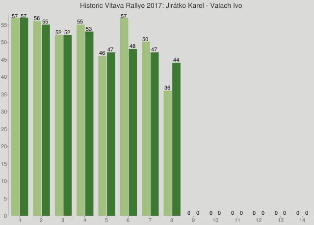 Historic Vltava Rallye 2017: Jirátko Karel - Valach Ivo