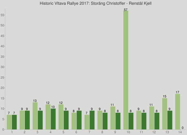 Historic Vltava Rallye 2017: Storäng Christoffer - Renstål Kjell