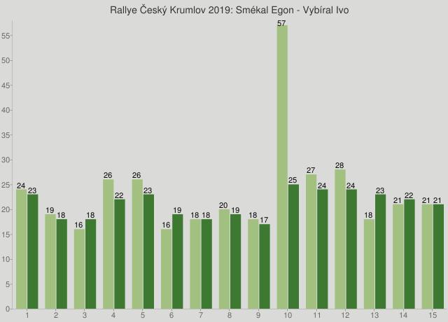 Rallye Český Krumlov 2019: Smékal Egon - Vybíral Ivo