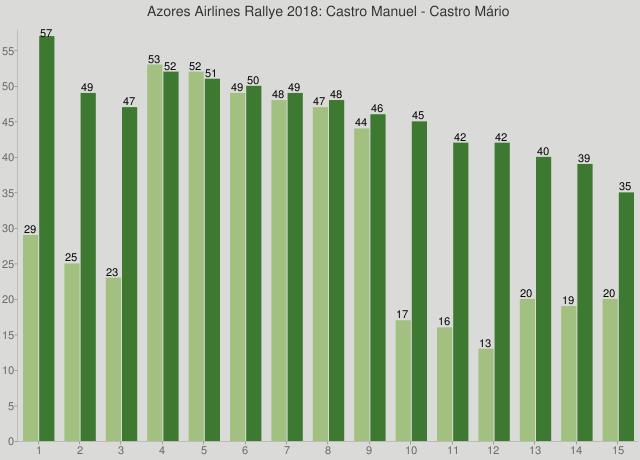 Azores Airlines Rallye 2018: Castro Manuel - Castro Mário