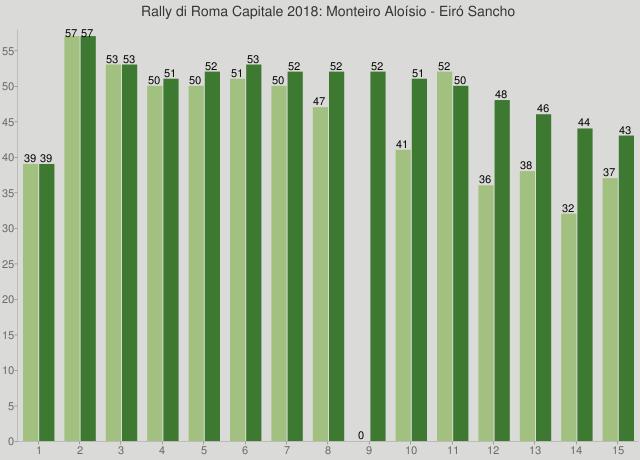 Rally di Roma Capitale 2018: Monteiro Aloísio - Eiró Sancho