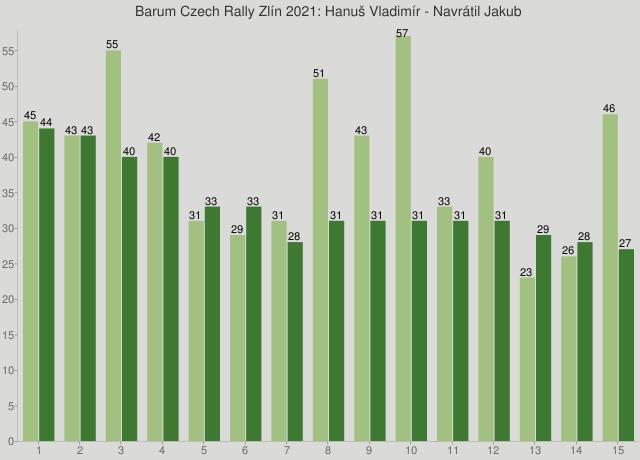 Barum Czech Rally Zlín 2021: Hanuš Vladimír - Navrátil Jakub