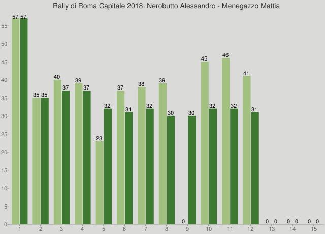 Rally di Roma Capitale 2018: Nerobutto Alessandro - Menegazzo Mattia